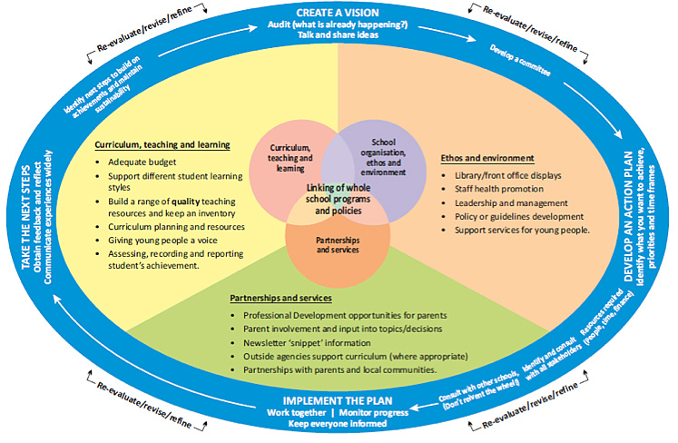 health_framework_diagram